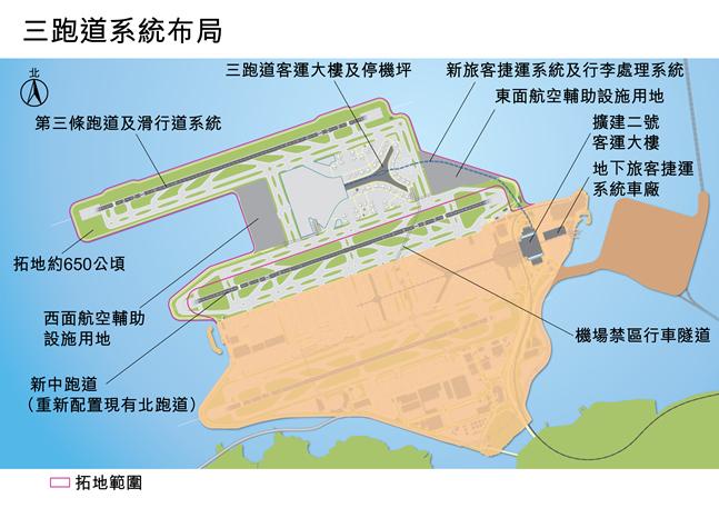三跑道系统项目不只是兴建一条新跑道,其规模差不多等於在现时机场旁